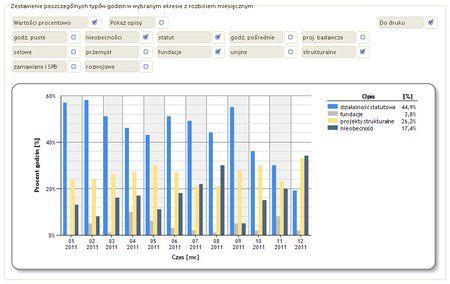 Zintegrowany System Zarządzania ERP - statystyka godzin zarejestrowanych na projektach