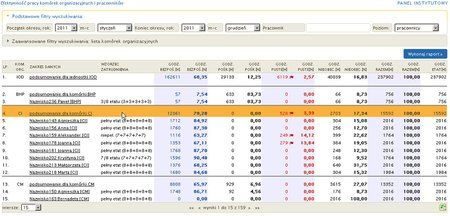 Zintegrowany System Zarządzania ERP - statystyki zarejestrowanych godzin